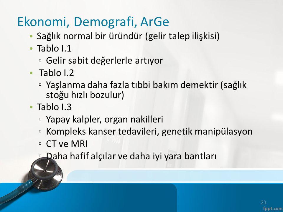 Ekonomi, Demografi, ArGe Sağlık normal bir üründür (gelir talep ilişkisi) Tablo I.1 ▫ Gelir sabit değerlerle artıyor Tablo I.2 ▫ Yaşlanma daha fazla t
