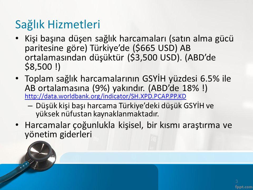 Sağlık Hizmetleri Kişi başına düşen sağlık harcamaları (satın alma gücü paritesine göre) Türkiye'de ($665 USD) AB ortalamasından düşüktür ($3,500 USD)