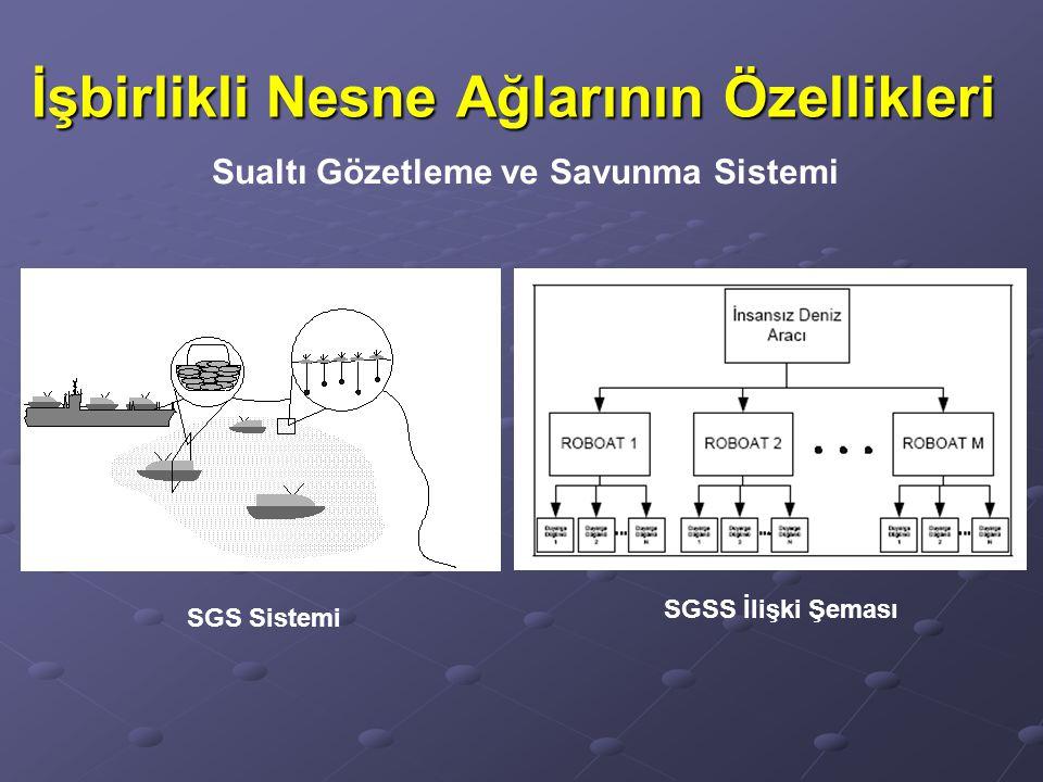 İşbirlikli Nesne Ağlarının Özellikleri Sualtı Gözetleme ve Savunma Sistemi SGS Sistemi SGSS İlişki Şeması