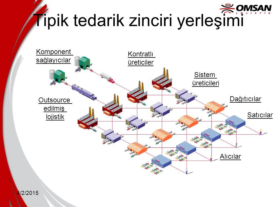 4/2/2015 Tipik tedarik zinciri yerleşimi Komponent sağlayıcılar Kontratlı üreticiler Sistem üreticileri Dağıtıcılar Satıcılar Alıcılar Outsource edilm