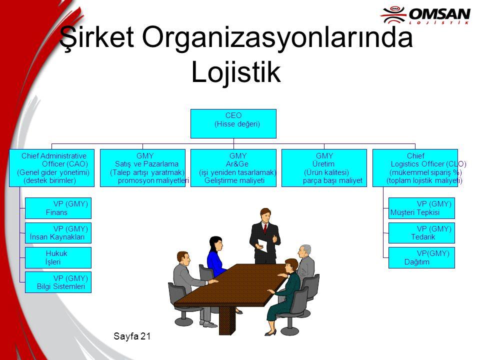 Sayfa 21 Şirket Organizasyonlarında Lojistik VP (GMY) Finans VP (GMY) İnsan Kaynakları Hukuk İşleri VP (GMY) Bilgi Sistemleri Chief Administrative Off