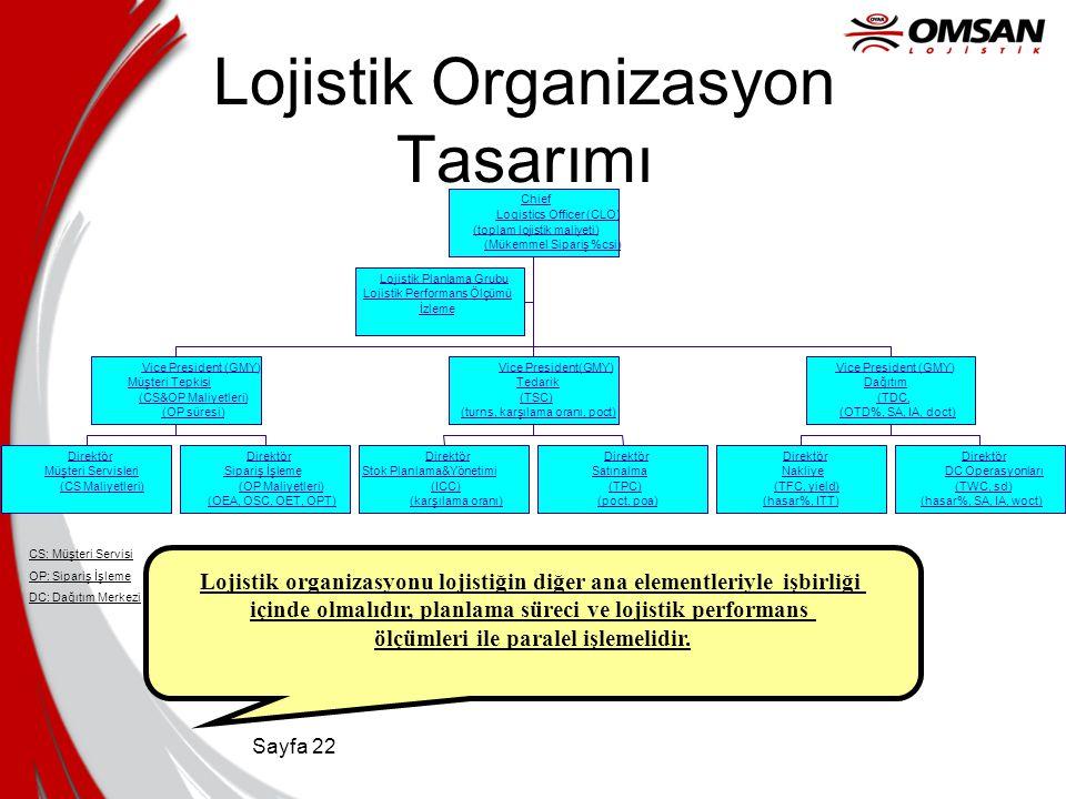 Sayfa 22 Lojistik Organizasyon Tasarımı Lojistik organizasyonu lojistiğin diğer ana elementleriyle işbirliği içinde olmalıdır, planlama süreci ve loji
