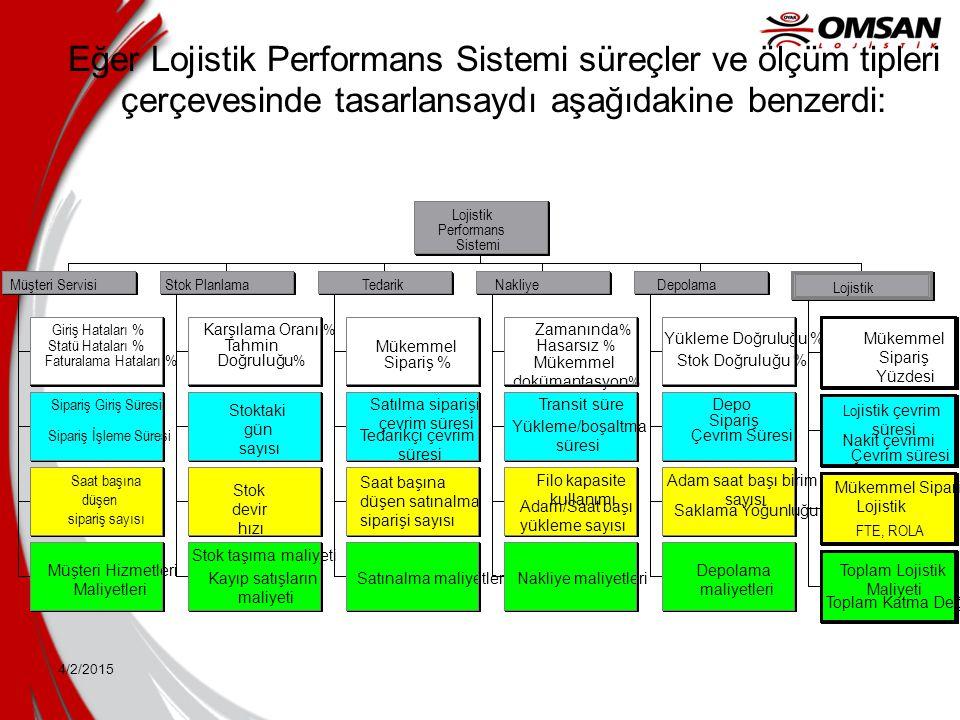 4/2/2015 Eğer Lojistik Performans Sistemi süreçler ve ölçüm tipleri çerçevesinde tasarlansaydı aşağıdakine benzerdi: Giriş Hataları % Statü Hataları %