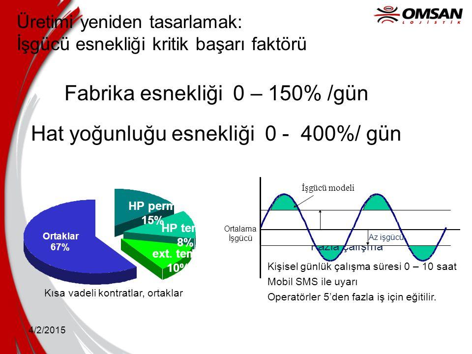 4/2/2015 Üretimi yeniden tasarlamak: İşgücü esnekliği kritik başarı faktörü Fabrika esnekliği 0 – 150% /gün Hat yoğunluğu esnekliği 0 - 400%/ gün Orta