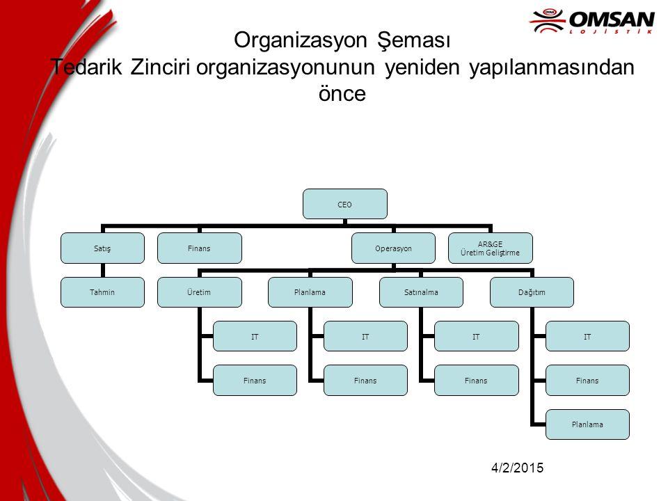 4/2/2015 Organizasyon Şeması Tedarik Zinciri organizasyonunun yeniden yapılanmasından önce CEO Satış Tahmin FinansOperasyon Üretim IT Finans Planlama