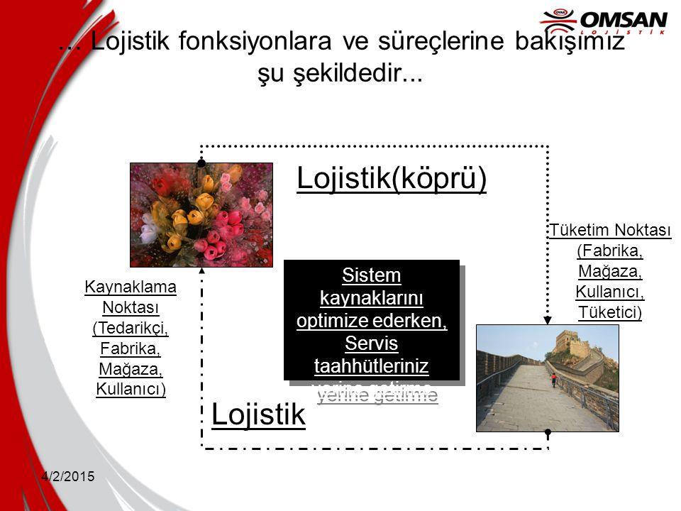 4/2/2015 … Lojistik fonksiyonlara ve süreçlerine bakışımız şu şekildedir... Tüketim Noktası (Fabrika, Mağaza, Kullanıcı, Tüketici) Kaynaklama Noktası
