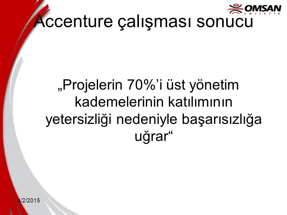 """4/2/2015 Accenture çalışması sonucu """"Projelerin 70%'i üst yönetim kademelerinin katılımının yetersizliği nedeniyle başarısızlığa uğrar"""""""