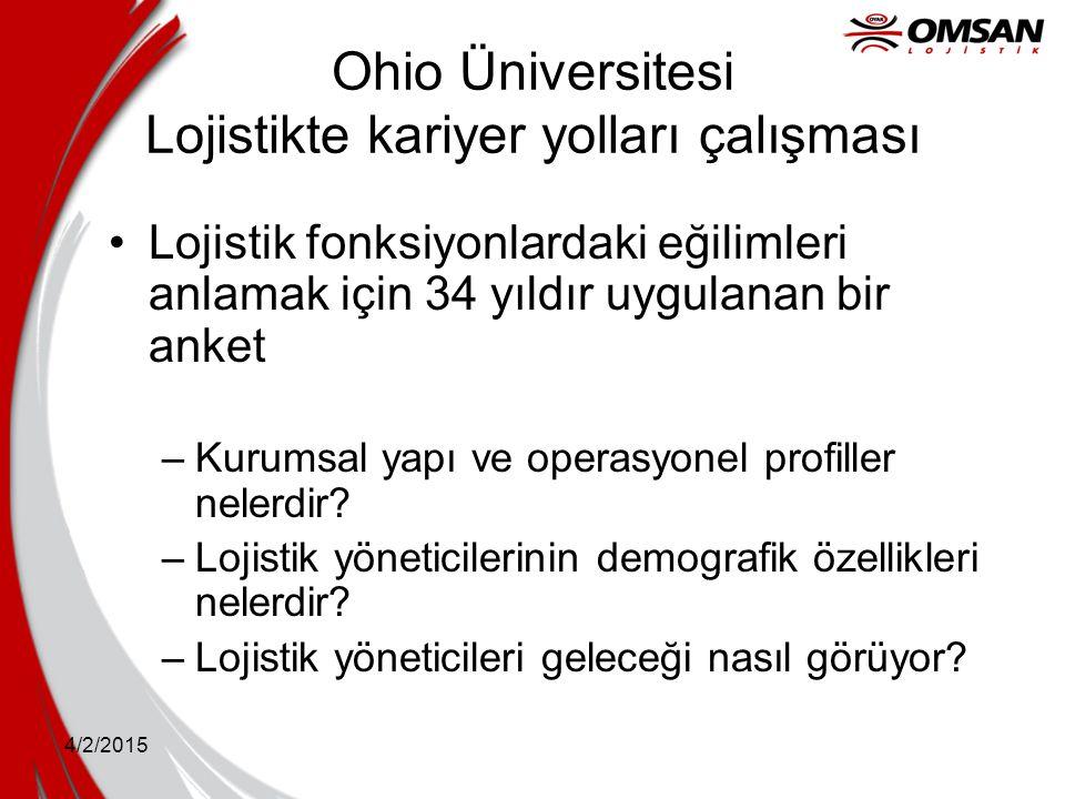 4/2/2015 Ohio Üniversitesi Lojistikte kariyer yolları çalışması Lojistik fonksiyonlardaki eğilimleri anlamak için 34 yıldır uygulanan bir anket –Kurum