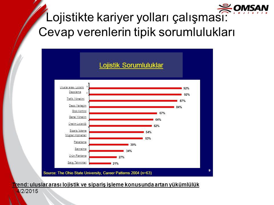 4/2/2015 Trend: uluslar arası lojistik ve sipariş işleme konusunda artan yükümlülük Lojistikte kariyer yolları çalışması: Cevap verenlerin tipik sorum