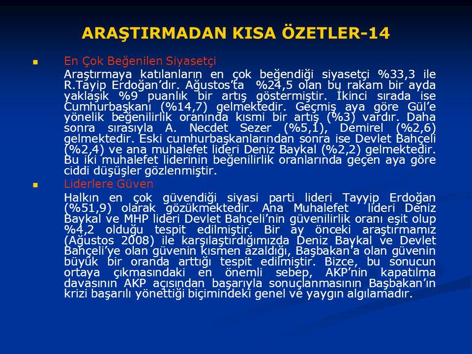 ARAŞTIRMADAN KISA ÖZETLER-14 En Çok Beğenilen Siyasetçi Araştırmaya katılanların en çok beğendiği siyasetçi %33,3 ile R.Tayip Erdoğan'dır. Ağustos'ta