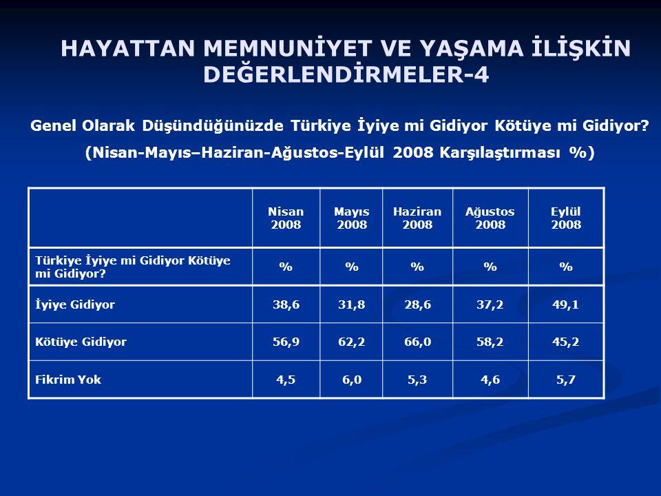 HAYATTAN MEMNUNİYET VE YAŞAMA İLİŞKİN DEĞERLENDİRMELER-4 Genel Olarak Düşündüğünüzde Türkiye İyiye mi Gidiyor Kötüye mi Gidiyor? (Nisan-Mayıs–Haziran-