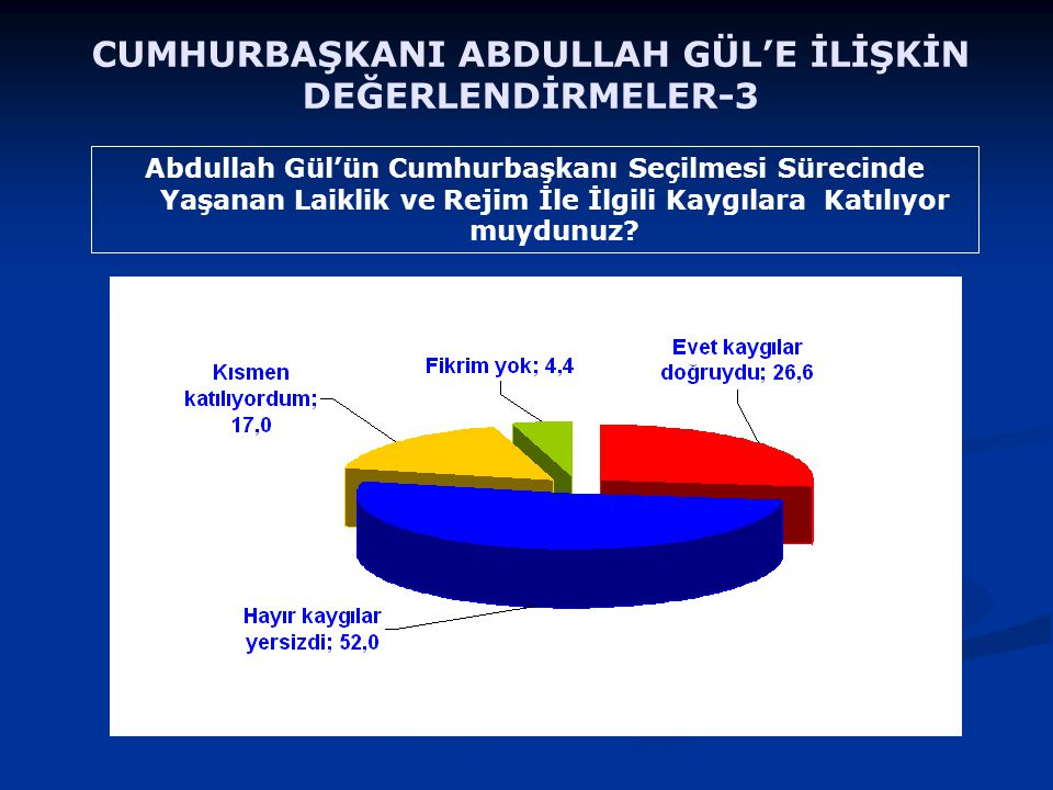 Abdullah Gül'ün Cumhurbaşkanı Seçilmesi Sürecinde Yaşanan Laiklik ve Rejim İle İlgili Kaygılara Katılıyor muydunuz? CUMHURBAŞKANI ABDULLAH GÜL'E İLİŞK