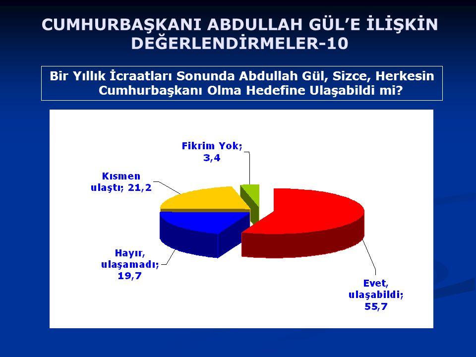 Bir Yıllık İcraatları Sonunda Abdullah Gül, Sizce, Herkesin Cumhurbaşkanı Olma Hedefine Ulaşabildi mi? CUMHURBAŞKANI ABDULLAH GÜL'E İLİŞKİN DEĞERLENDİ