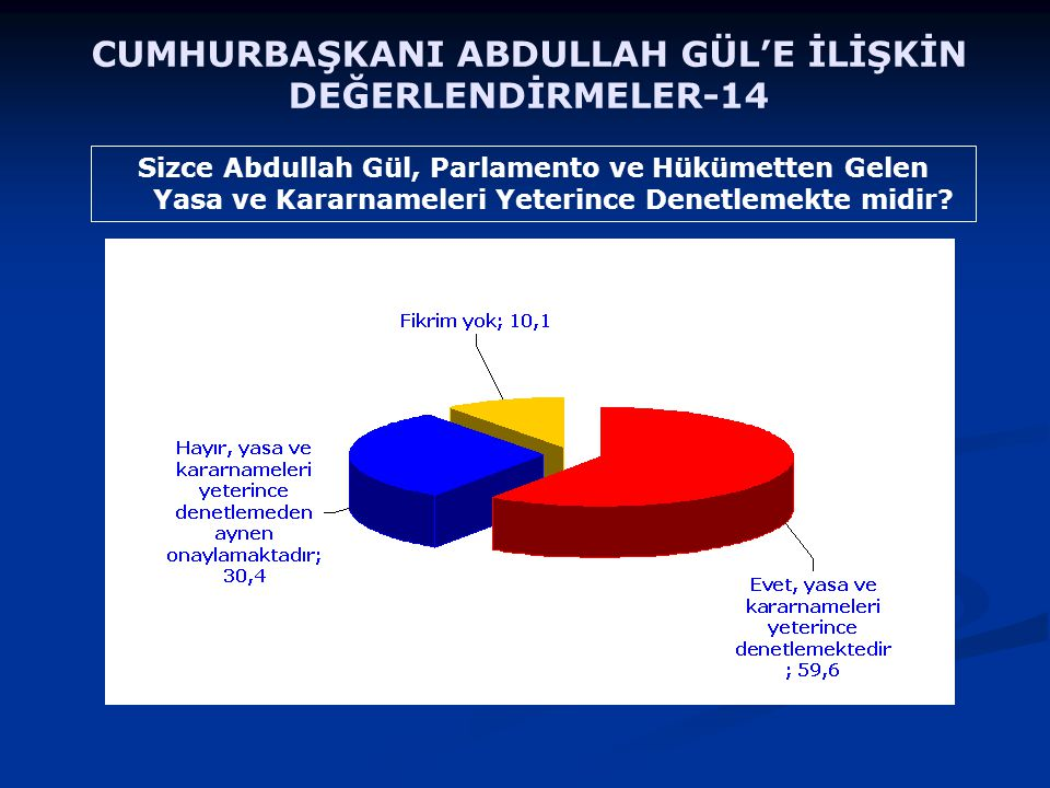 Sizce Abdullah Gül, Parlamento ve Hükümetten Gelen Yasa ve Kararnameleri Yeterince Denetlemekte midir? CUMHURBAŞKANI ABDULLAH GÜL'E İLİŞKİN DEĞERLENDİ