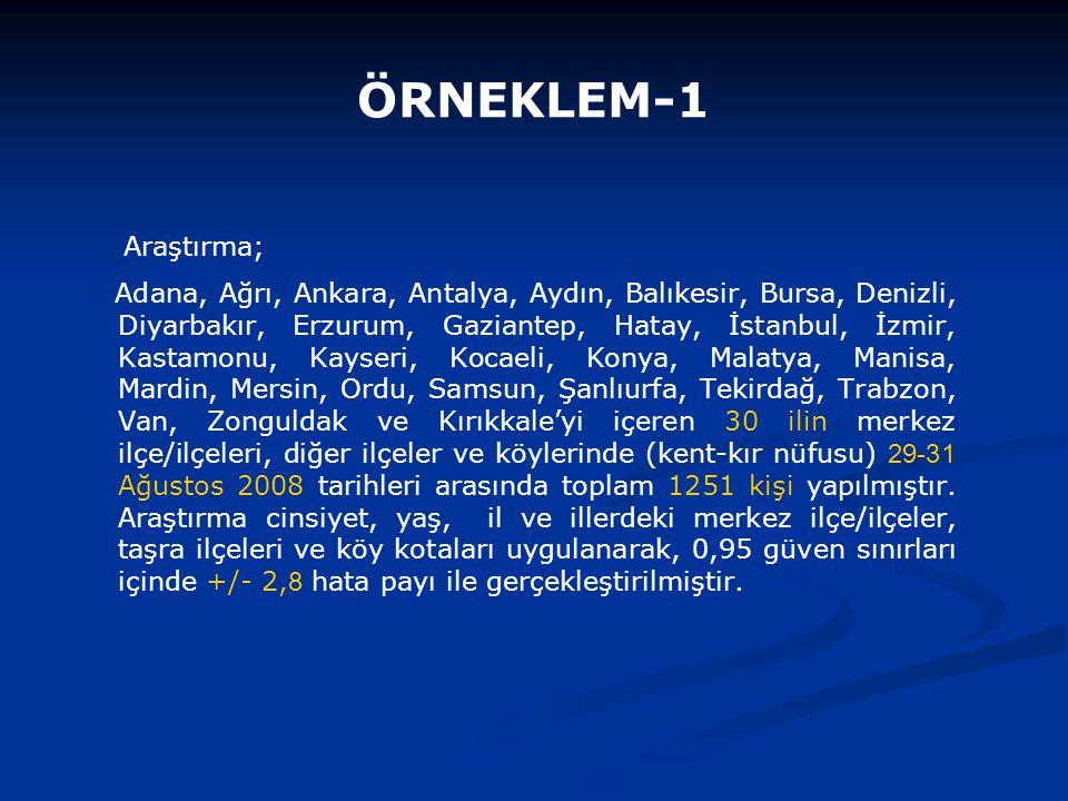 ÖRNEKLEM-2 İLLERSayıYüzde Adana342,7 Ağrı161,3 Ankara846,7 Antalya453,6 Aydın272,2 Balıkesir322,6 Bursa625,0 Denizli241,9 Diyarbakır252,0 Erzurum181,4 Gaziantep312,5 Hatay493,9 İstanbul21116,9 İzmir766,1 Kastamonu161,3 İLLERSayıYüzde Kayseri413,3 Kocaeli574,6 Konya393,1 Malatya312,5 Manisa554,4 Mardin241,9 Mersin292,3 Ordu241,9 Samsun524,2 Şanlıurfa231,8 Tekirdağ302,4 Trabzon252,0 Van231,8 Zonguldak201,6 Kırıkkale282,2 TOPLAM1251100