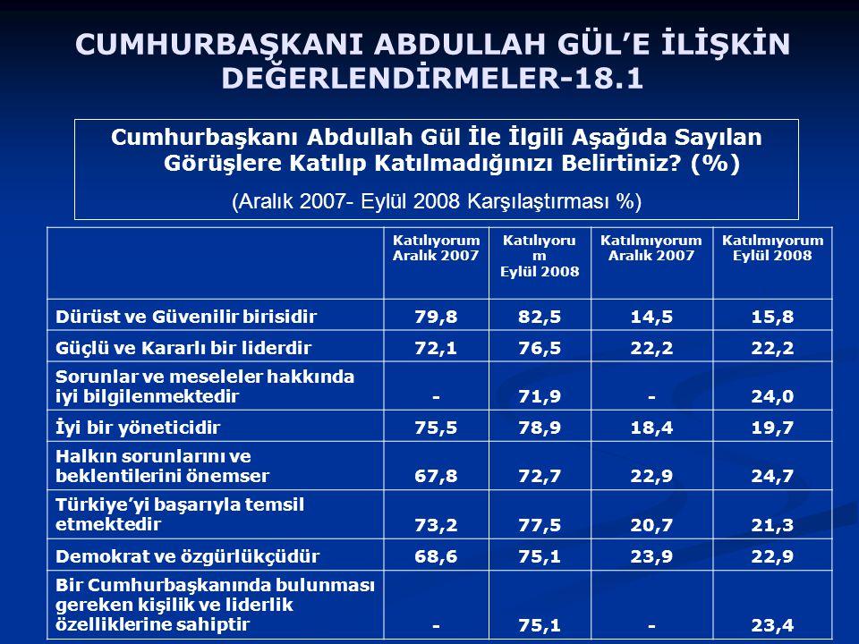 Cumhurbaşkanı Abdullah Gül İle İlgili Aşağıda Sayılan Görüşlere Katılıp Katılmadığınızı Belirtiniz? (%) (Aralık 2007- Eylül 2008 Karşılaştırması %) CU