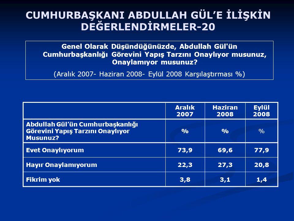 Genel Olarak Düşündüğünüzde, Abdullah Gül'ün Cumhurbaşkanlığı Görevini Yapış Tarzını Onaylıyor musunuz, Onaylamıyor musunuz? (Aralık 2007- Haziran 200