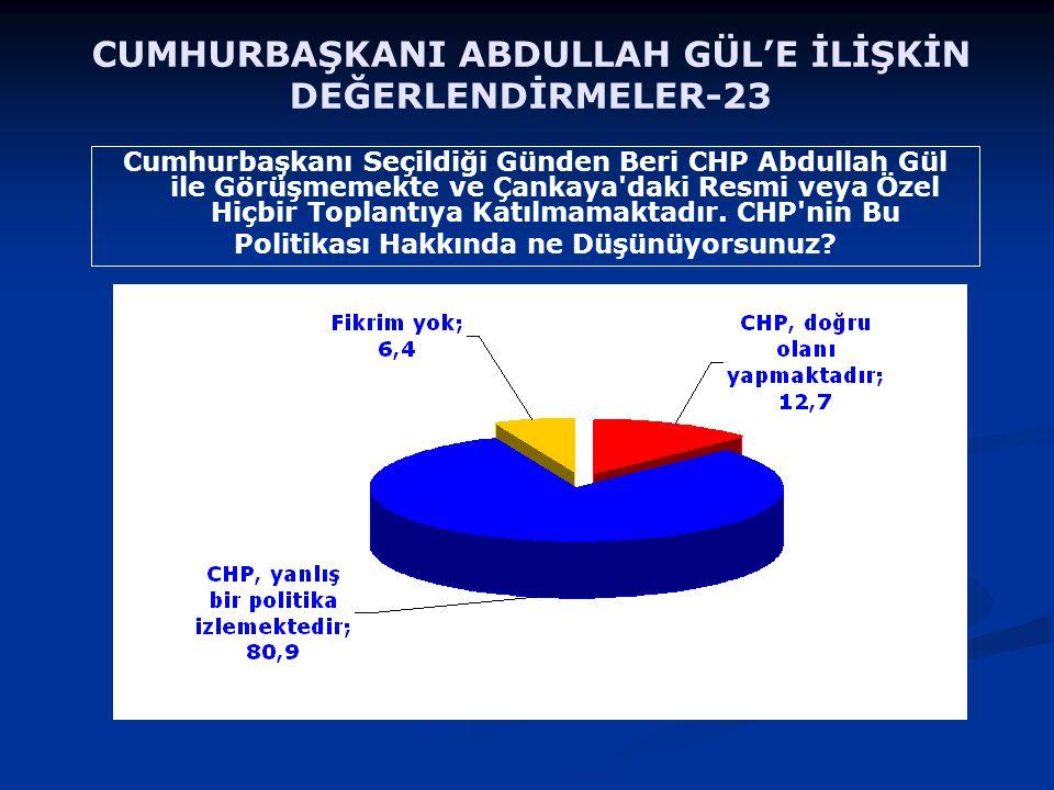 Cumhurbaşkanı Seçildiği Günden Beri CHP Abdullah Gül ile Görüşmemekte ve Çankaya'daki Resmi veya Özel Hiçbir Toplantıya Katılmamaktadır. CHP'nin Bu Po