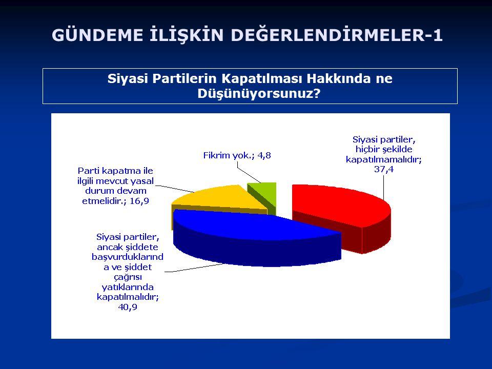 Siyasi Partilerin Kapatılması Hakkında ne Düşünüyorsunuz? GÜNDEME İLİŞKİN DEĞERLENDİRMELER-1