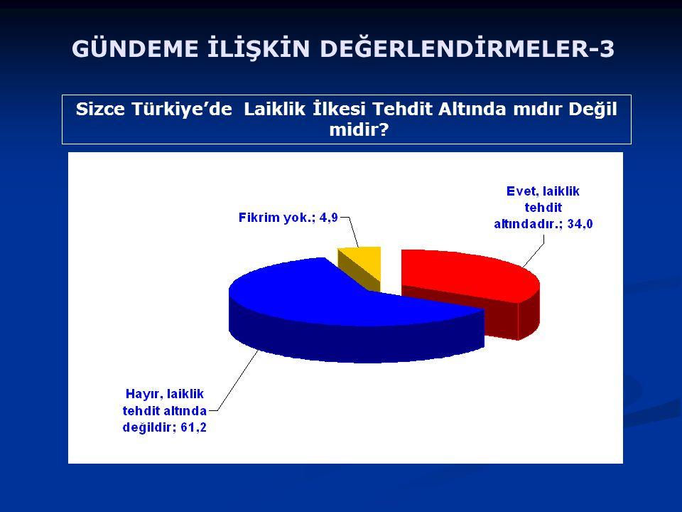 Sizce Türkiye'de Laiklik İlkesi Tehdit Altında mıdır Değil midir? GÜNDEME İLİŞKİN DEĞERLENDİRMELER-3
