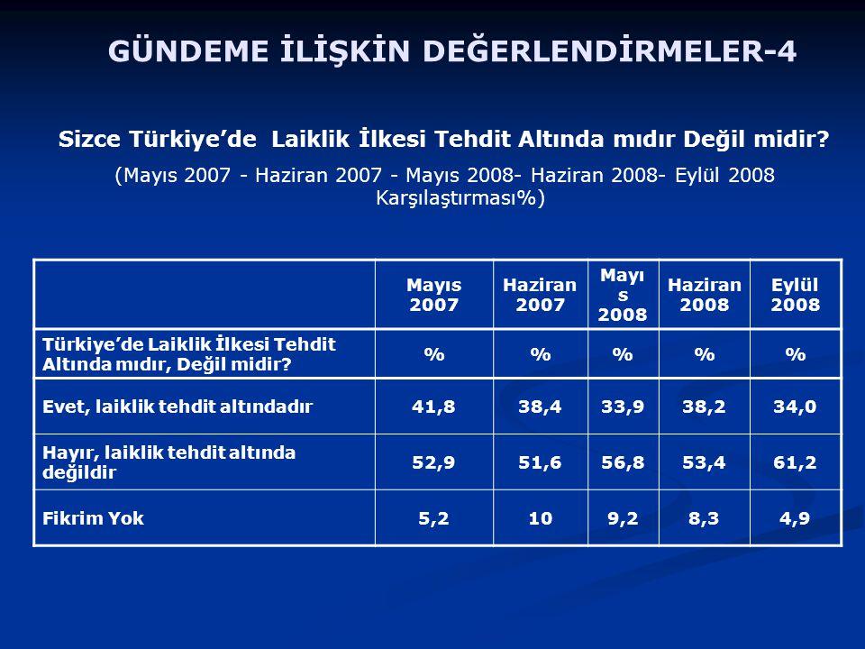 GÜNDEME İLİŞKİN DEĞERLENDİRMELER-4 Sizce Türkiye'de Laiklik İlkesi Tehdit Altında mıdır Değil midir? (Mayıs 2007 - Haziran 2007 - Mayıs 2008- Haziran