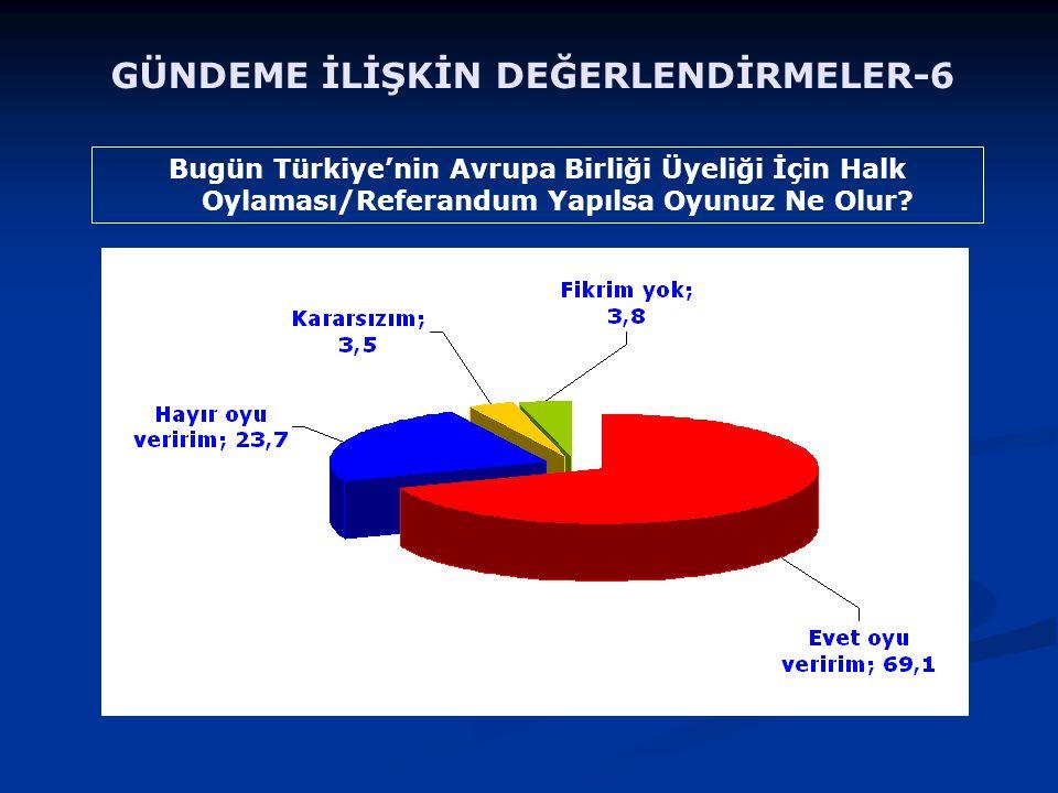 Bugün Türkiye'nin Avrupa Birliği Üyeliği İçin Halk Oylaması/Referandum Yapılsa Oyunuz Ne Olur? GÜNDEME İLİŞKİN DEĞERLENDİRMELER-6