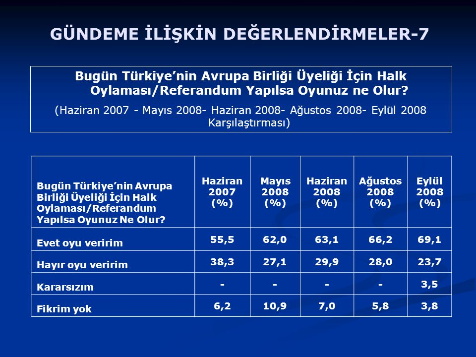 Bugün Türkiye'nin Avrupa Birliği Üyeliği İçin Halk Oylaması/Referandum Yapılsa Oyunuz ne Olur? (Haziran 2007 - Mayıs 2008- Haziran 2008- Ağustos 2008-
