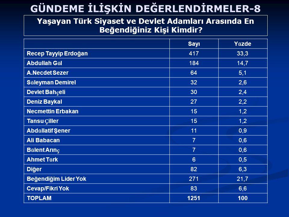 Yaşayan Türk Siyaset ve Devlet Adamları Arasında En Beğendiğiniz Kişi Kimdir? GÜNDEME İLİŞKİN DEĞERLENDİRMELER-8 Sayı Y ü zde Recep Tayyip Erdoğan4173