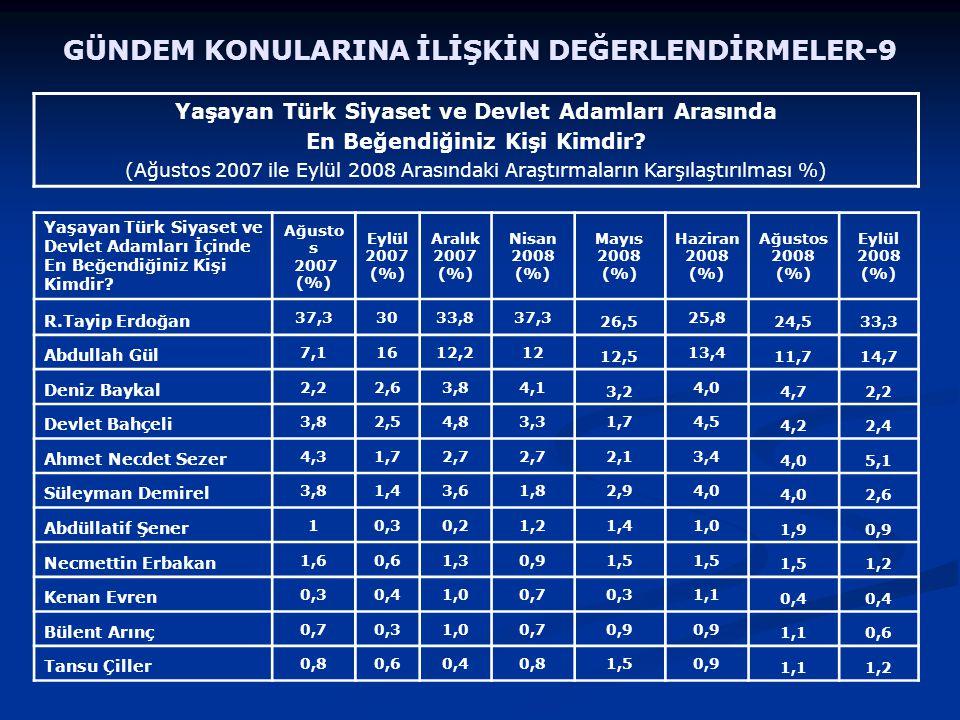 Yaşayan Türk Siyaset ve Devlet Adamları Arasında En Beğendiğiniz Kişi Kimdir? (Ağustos 2007 ile Eylül 2008 Arasındaki Araştırmaların Karşılaştırılması