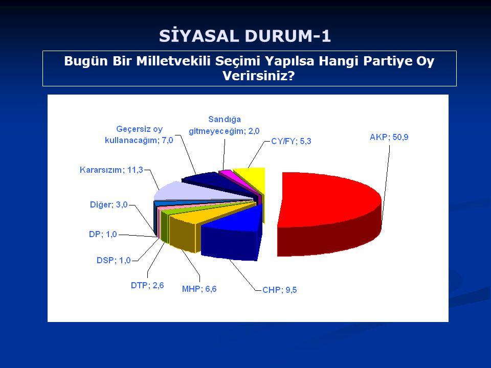 SİYASAL DURUM-1 Bugün Bir Milletvekili Seçimi Yapılsa Hangi Partiye Oy Verirsiniz?