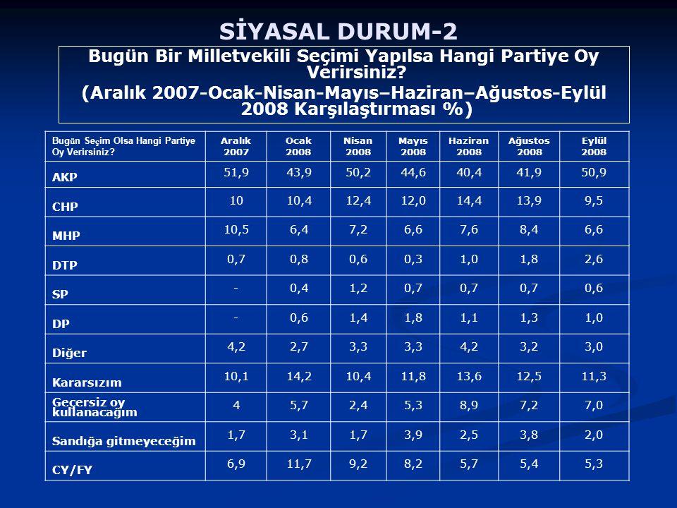SİYASAL DURUM-2 Bugün Bir Milletvekili Seçimi Yapılsa Hangi Partiye Oy Verirsiniz? (Aralık 2007-Ocak-Nisan-Mayıs–Haziran–Ağustos-Eylül 2008 Karşılaştı