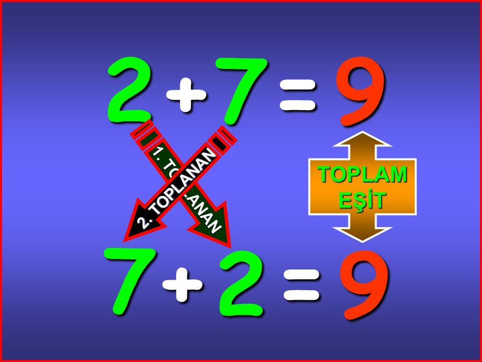 2+ 7 = 9 7+ 2 = 9 1. T O P L A N A N 2. T O P L A N A N TOPLAM EŞİT