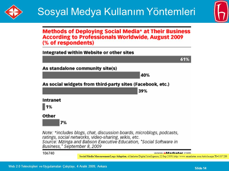 Slide 14 Web 2.0 Teknolojileri ve Uygulamaları Çalıştayı, 4 Aralık 2009, Ankara Sosyal Medya Kullanım Yöntemleri Social Media Measurement Lags Adoption, eMarketer Digital Intelligence, 22 Sep 2009, http://www.emarketer.com/Article.aspx R=1007286