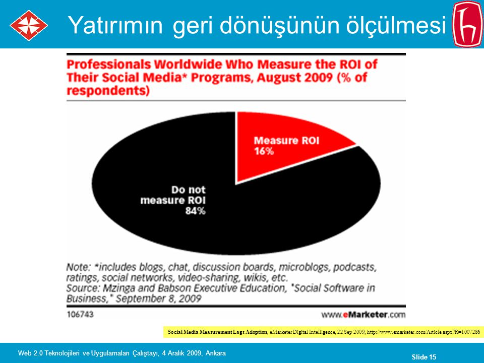 Slide 15 Web 2.0 Teknolojileri ve Uygulamaları Çalıştayı, 4 Aralık 2009, Ankara Yatırımın geri dönüşünün ölçülmesi Social Media Measurement Lags Adoption, eMarketer Digital Intelligence, 22 Sep 2009, http://www.emarketer.com/Article.aspx?R=1007286
