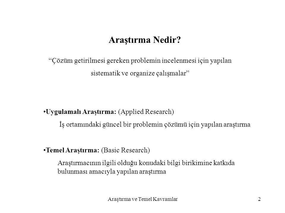 """Araştırma ve Temel Kavramlar2 Araştırma Nedir? """"Çözüm getirilmesi gereken problemin incelenmesi için yapılan sistematik ve organize çalışmalar"""" Uygula"""
