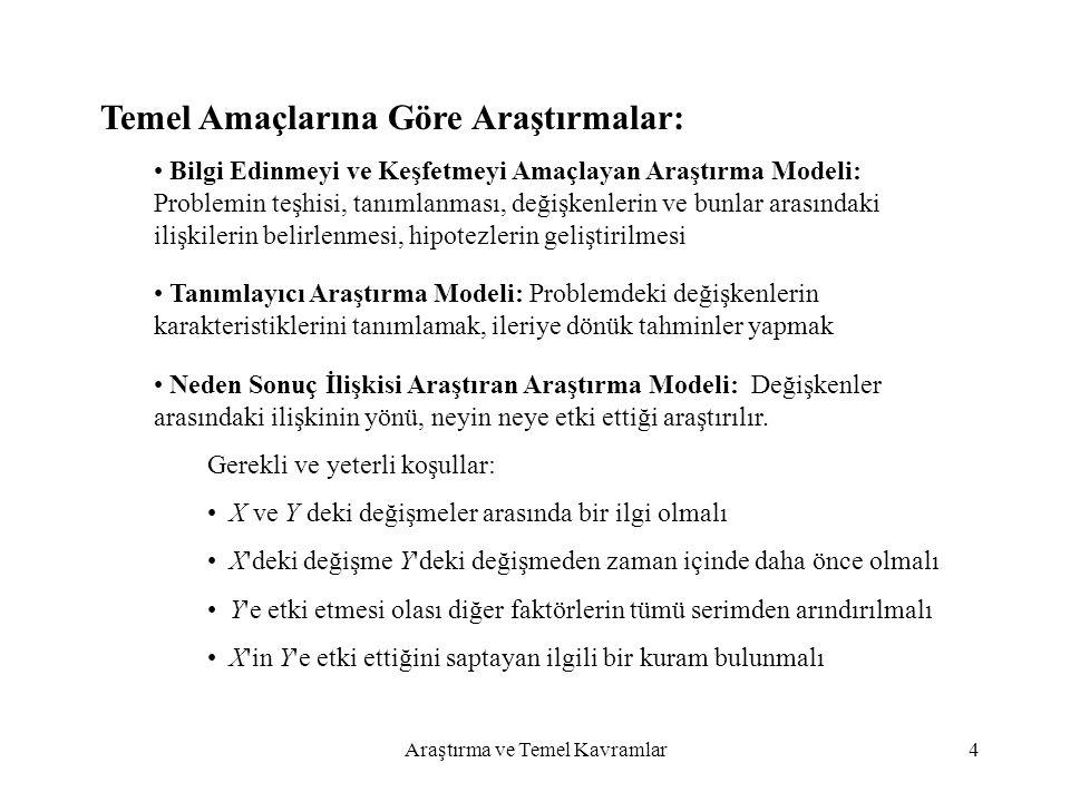 Araştırma ve Temel Kavramlar4 Temel Amaçlarına Göre Araştırmalar: Bilgi Edinmeyi ve Keşfetmeyi Amaçlayan Araştırma Modeli: Problemin teşhisi, tanımlan