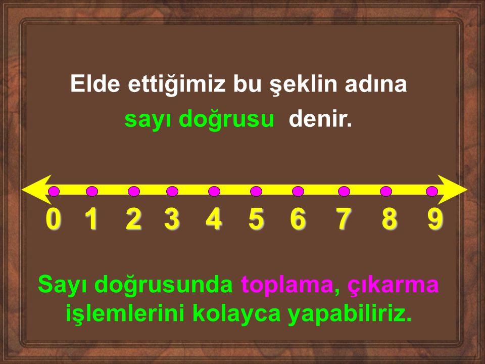 0123456789 Elde ettiğimiz bu şeklin adına sayı doğrusu denir. Sayı doğrusunda toplama, çıkarma işlemlerini kolayca yapabiliriz.