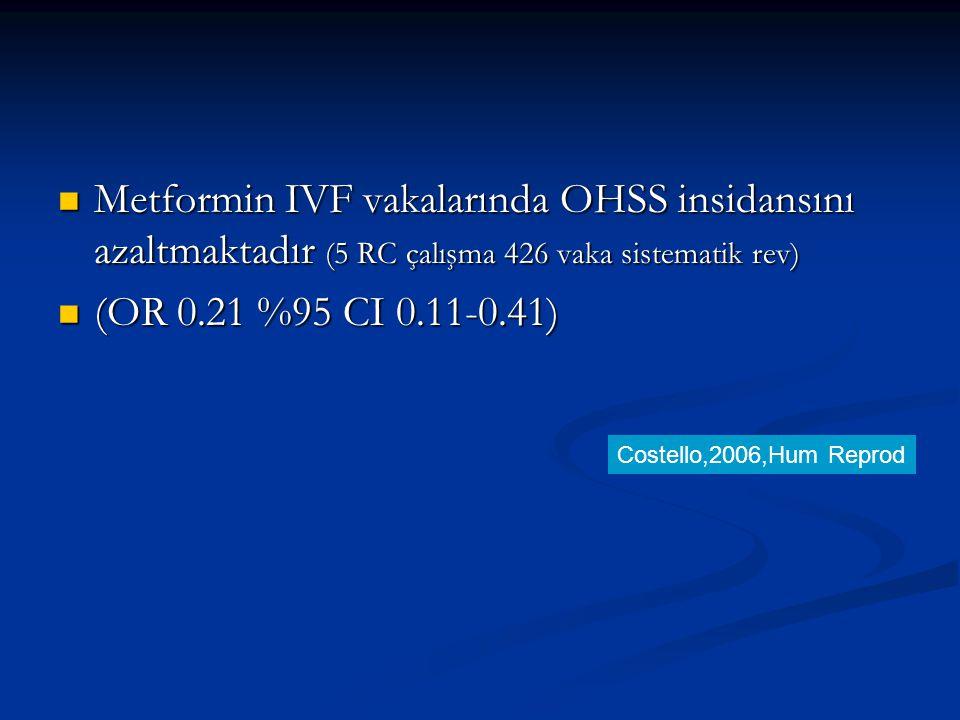 Metformin IVF vakalarında OHSS insidansını azaltmaktadır (5 RC çalışma 426 vaka sistematik rev) Metformin IVF vakalarında OHSS insidansını azaltmaktad