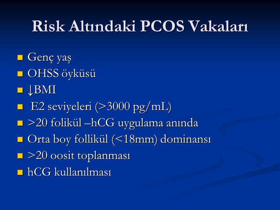 Risk Altındaki PCOS Vakaları Genç yaş Genç yaş OHSS öyküsü OHSS öyküsü ↓BMI ↓BMI E2 seviyeleri (>3000 pg/mL) E2 seviyeleri (>3000 pg/mL) >20 folikül –