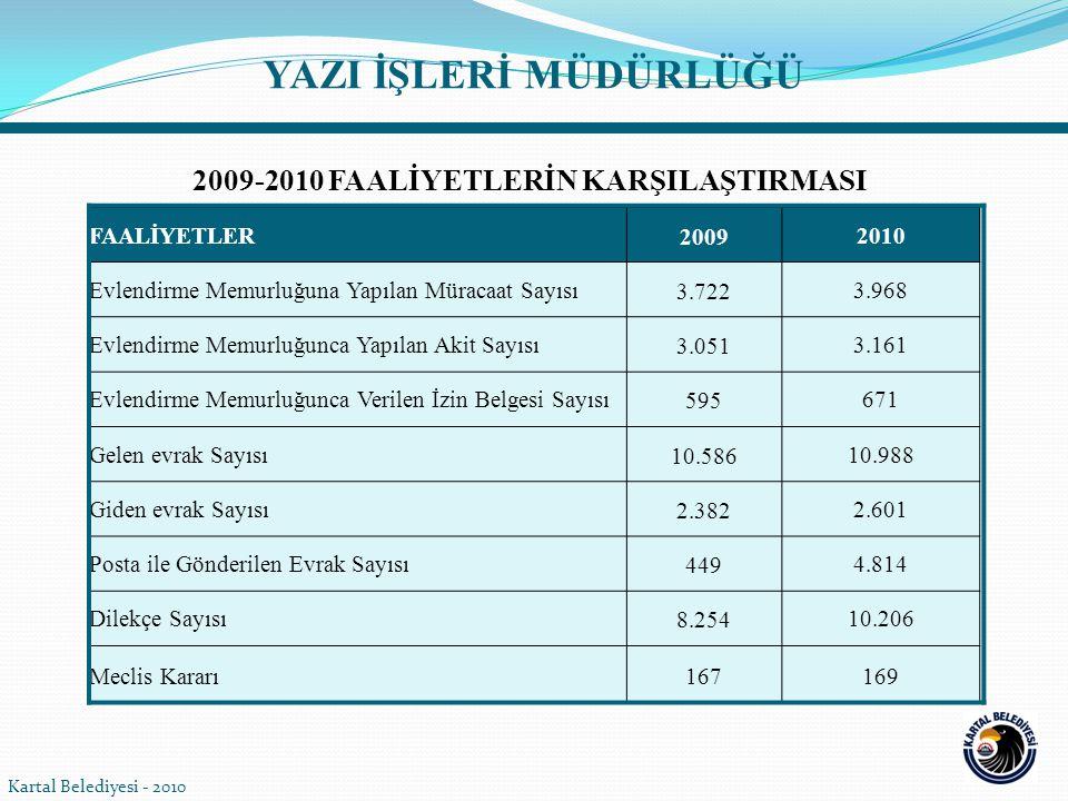 Kartal Belediyesi - 2010 YAZI İŞLERİ MÜDÜRLÜĞÜ FAALİYETLER20092010 Evlendirme Memurluğuna Yapılan Müracaat Sayısı3.7223.968 Evlendirme Memurluğunca Ya