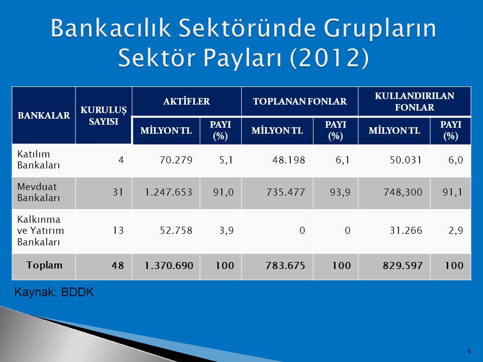 4 BANKALAR KURULUŞ SAYISI AKTİFLERTOPLANAN FONLAR KULLANDIRILAN FONLAR MİLYON TL PAYI (%) MİLYON TL PAYI (%) MİLYON TL PAYI (%) Katılım Bankaları 470.2795,148.1986,150.0316,0 Mevduat Bankaları 311.247.65391,0735.47793,9748,30091,1 Kalkınma ve Yatırım Bankaları 1352.7583,90031.2662,9 Toplam481.370.690100783.675100829.597100 Kaynak: BDDK