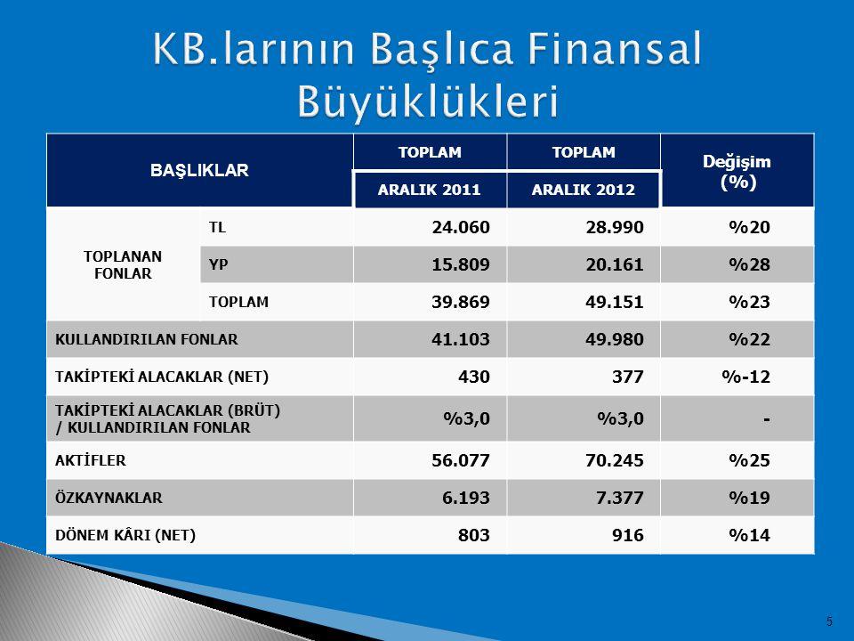 5 BAŞLIKLAR TOPLAM Değişim (%) ARALIK 2011ARALIK 2012 TOPLANAN FONLAR TL 24.06028.990%20 YP 15.80920.161%28 TOPLAM 39.86949.151%23 KULLANDIRILAN FONLAR 41.10349.980%22 TAKİPTEKİ ALACAKLAR (NET) 430377%-12 TAKİPTEKİ ALACAKLAR (BRÜT) / KULLANDIRILAN FONLAR %3,0 - AKTİFLER 56.07770.245%25 ÖZKAYNAKLAR 6.1937.377%19 DÖNEM KÂRI (NET) 803916 %14