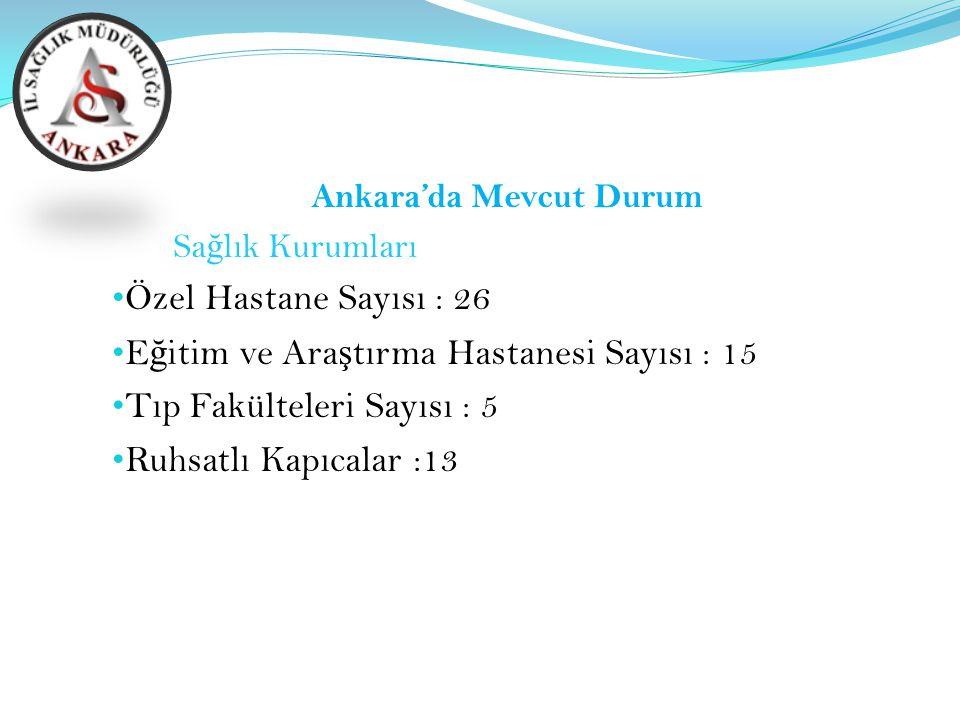 Ankara'da Mevcut Durum Sa ğ lık Kurumları Özel Hastane Sayısı : 26 E ğ itim ve Ara ş tırma Hastanesi Sayısı : 15 Tıp Fakülteleri Sayısı : 5 Ruhsatlı K