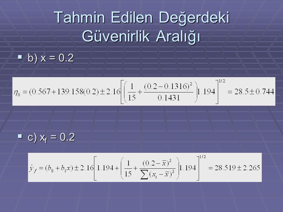 Tahmin Edilen Değerdeki Güvenirlik Aralığı  b) x = 0.2  c) x f = 0.2