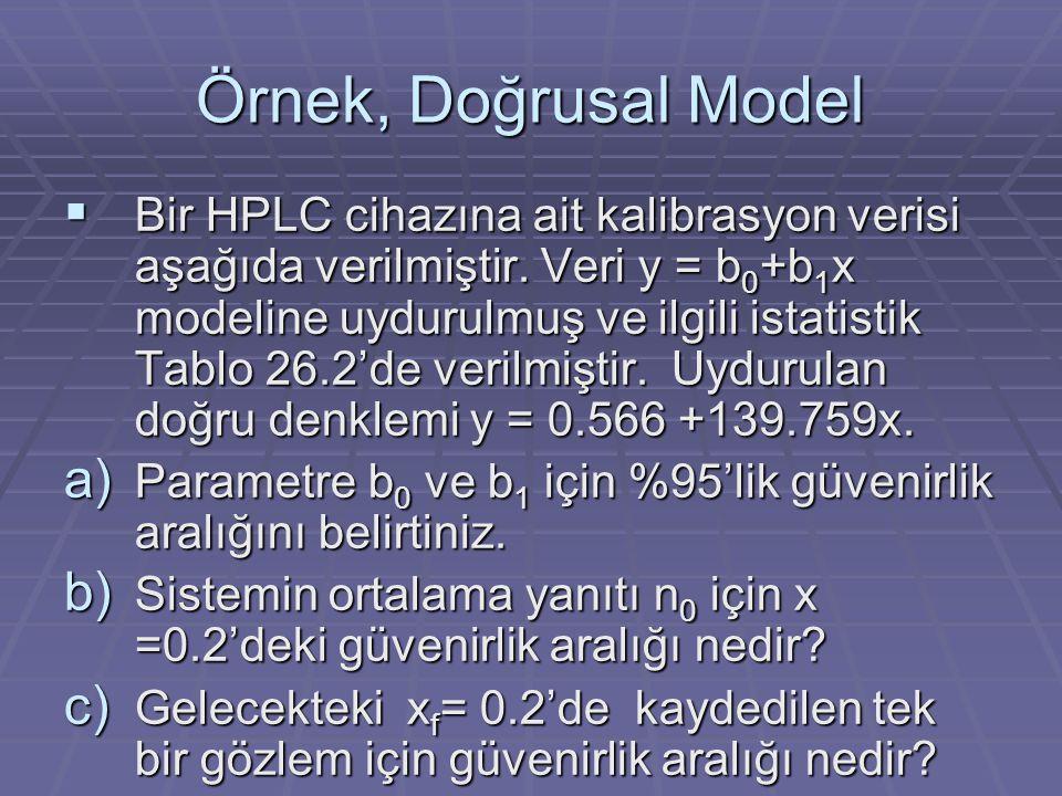 Örnek, Doğrusal Model  Bir HPLC cihazına ait kalibrasyon verisi aşağıda verilmiştir. Veri y = b 0 +b 1 x modeline uydurulmuş ve ilgili istatistik Tab