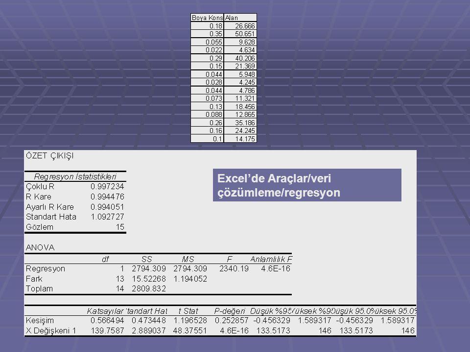 Excel'de Araçlar/veri çözümleme/regresyon