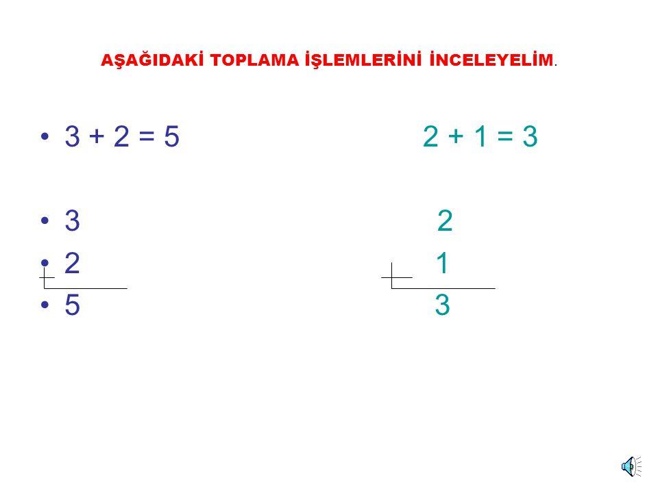 TOPLAMA İŞLEMİ 2 + 1 = 3 2 1 3 Toplanan Toplam 2 ile 1'in toplamı 3 eder.