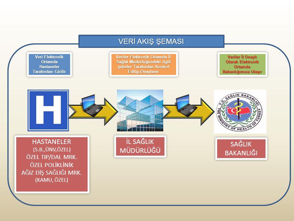 Veriler Elektronik Ortamda İl Sağlık Müdürlüğündeki ilgili şubeler Tarafından Kontrol Edilip,Onaylanır Veriler İl Onaylı Olarak Elektronik Ortamda Bak