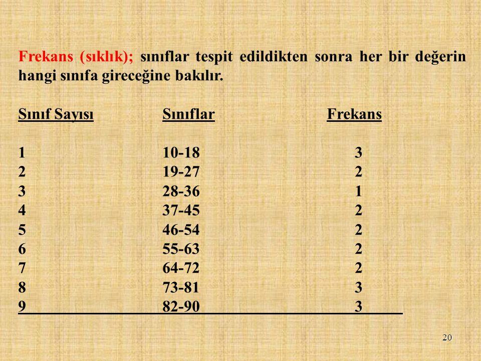 Frekans (sıklık); sınıflar tespit edildikten sonra her bir değerin hangi sınıfa gireceğine bakılır. Sınıf SayısıSınıflar Frekans 110-183 219-272 328-3