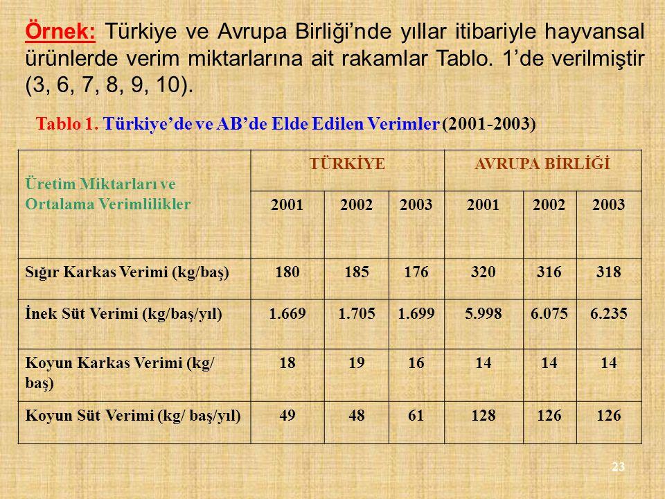 Örnek: Türkiye ve Avrupa Birliği'nde yıllar itibariyle hayvansal ürünlerde verim miktarlarına ait rakamlar Tablo. 1'de verilmiştir (3, 6, 7, 8, 9, 10)